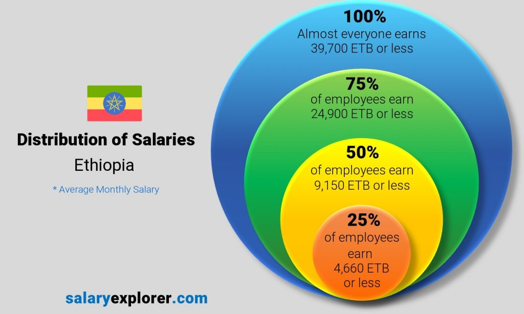 Distribution of Salaries in Ethiopia